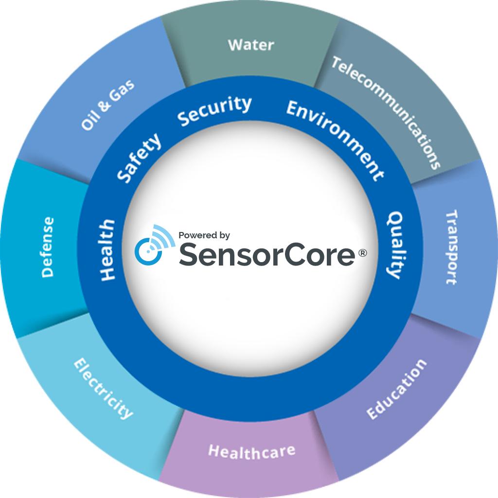 Sensorcore